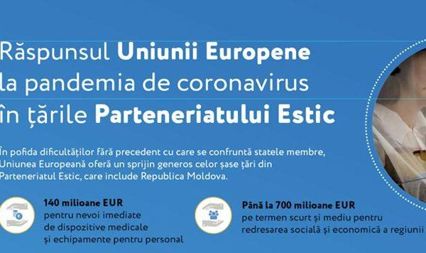 Coronavirus: Uniunea Europeană în susținerea Republicii Moldova